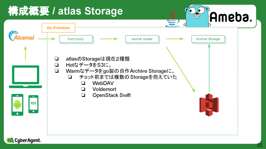 構成概要 / atlas Storage 55 iOS 自作 Storage群 Archive...