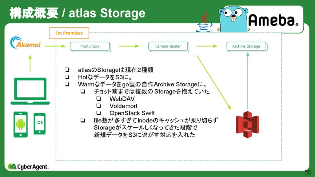 構成概要 / atlas Storage 56 iOS 自作 Storage群 Archive...