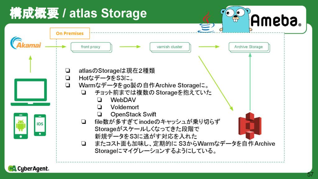 構成概要 / atlas Storage 57 iOS 自作 Storage群 Archive...