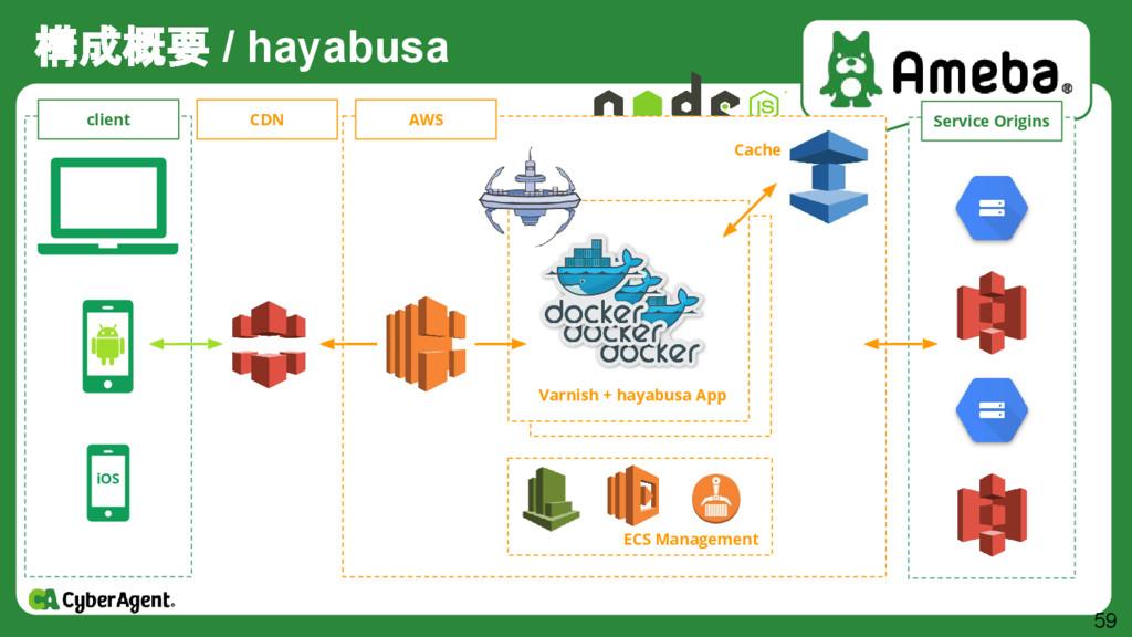 構成概要 / hayabusa 59 iOS client CDN AWS Varnish +...