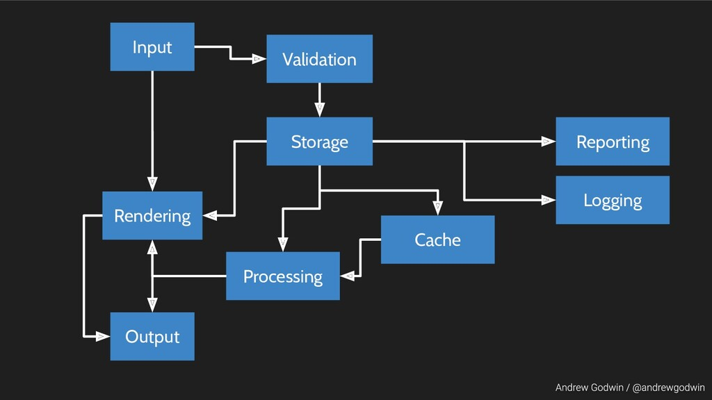 Input Rendering Output Validation Reporting Sto...