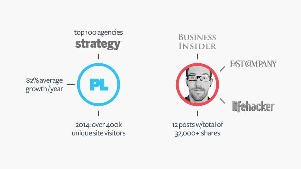 top 100 agencies 2014: over 400k unique site vi...