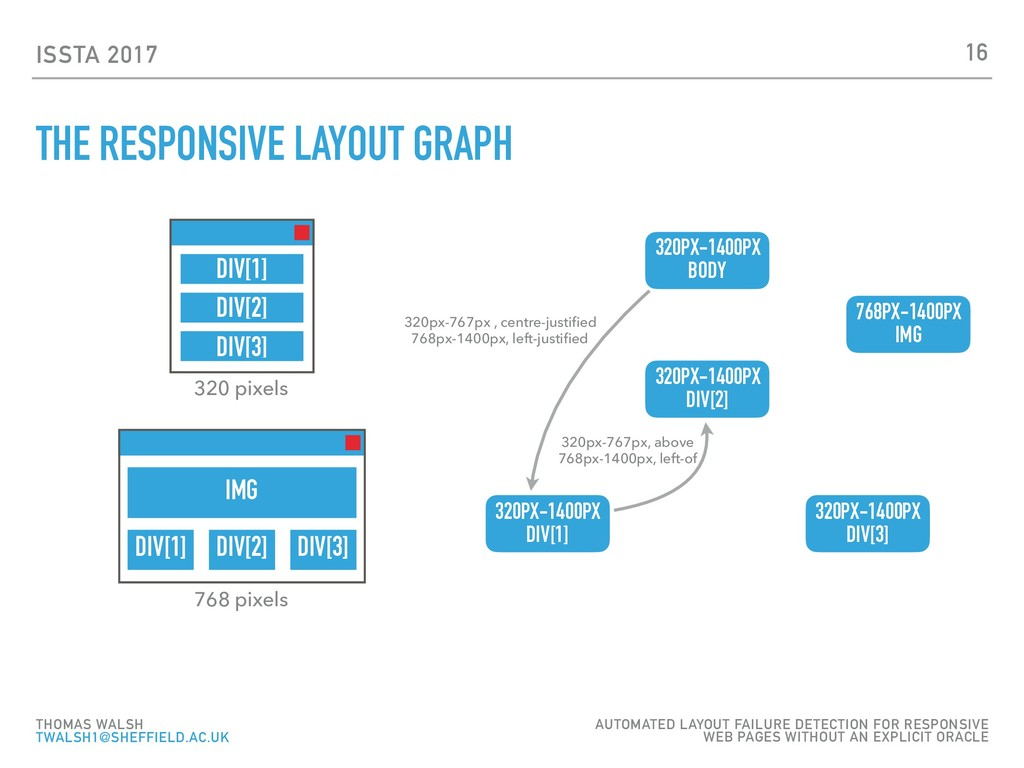 ISSTA 2017 THE RESPONSIVE LAYOUT GRAPH 16 THOMA...