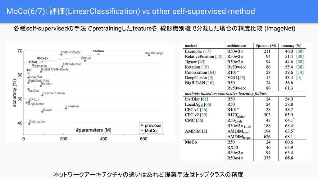 MoCo(6/7): 評価(LinearClassification) vs other sel...