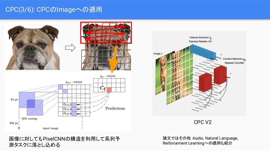 CPC(3/6): CPCのImageへの適用 画像に対してもPixelCNNの構造を利用して...