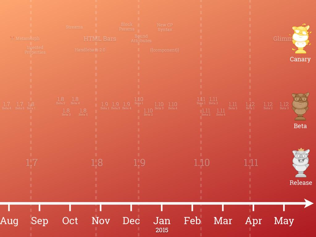 May 1.11 1.12 Beta 3 Apr Mar Feb Jan Dec Nov Oc...