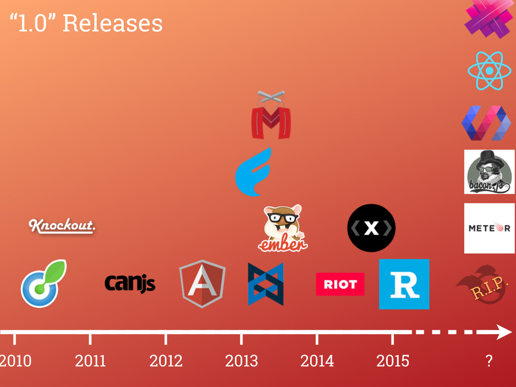 """2015 2014 2013 2012 2011 2010 ? """"1.0"""" Releases ..."""