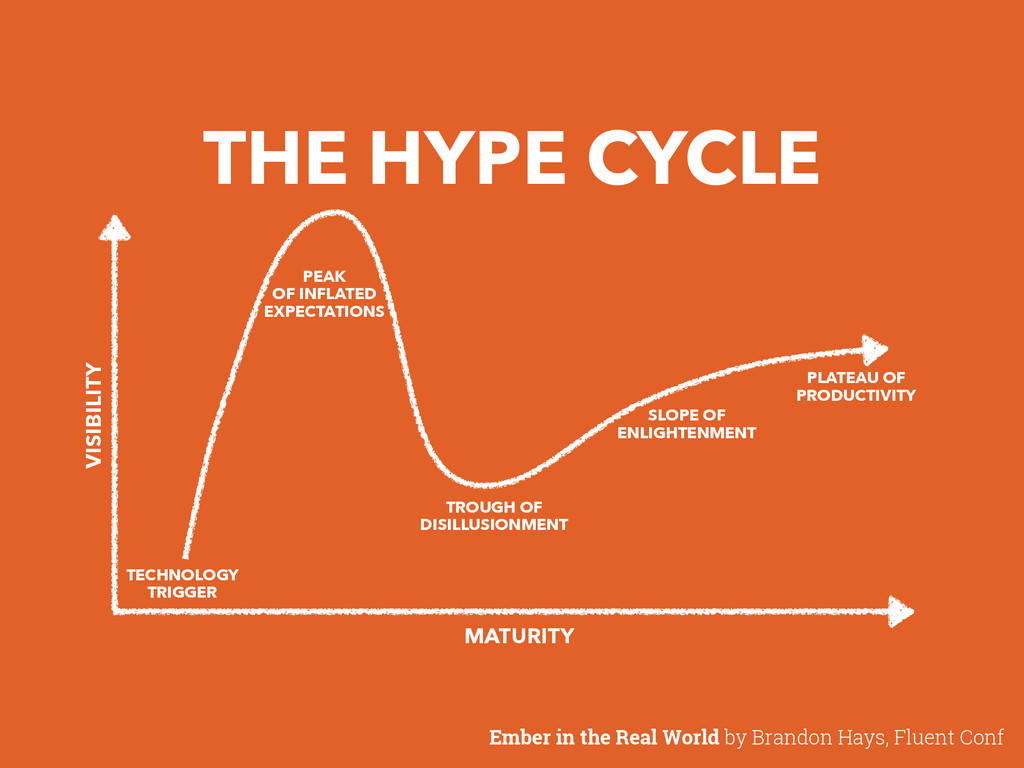 THE HYPE CYCLE PLATEAU OF PRODUCTIVITY SLOPE OF...