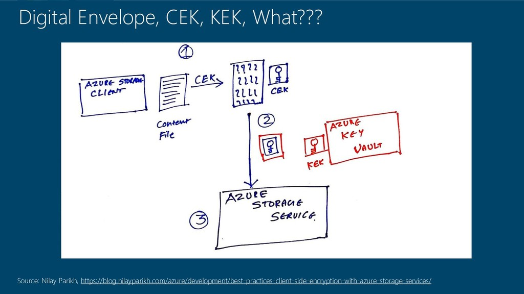 Digital Envelope, CEK, KEK, What??? Source: Nil...