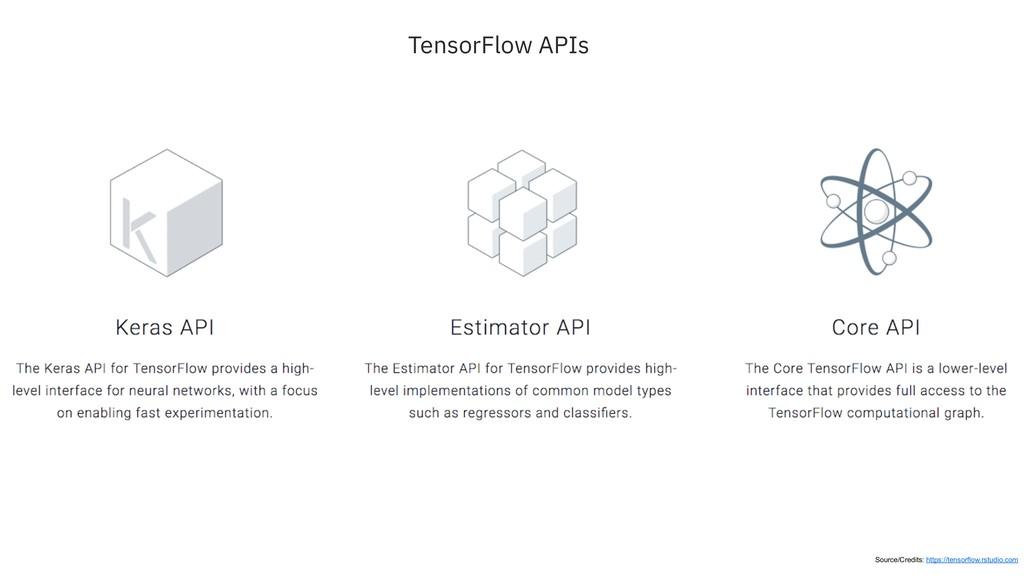 TensorFlow APIs Source/Credits: https://tensorf...