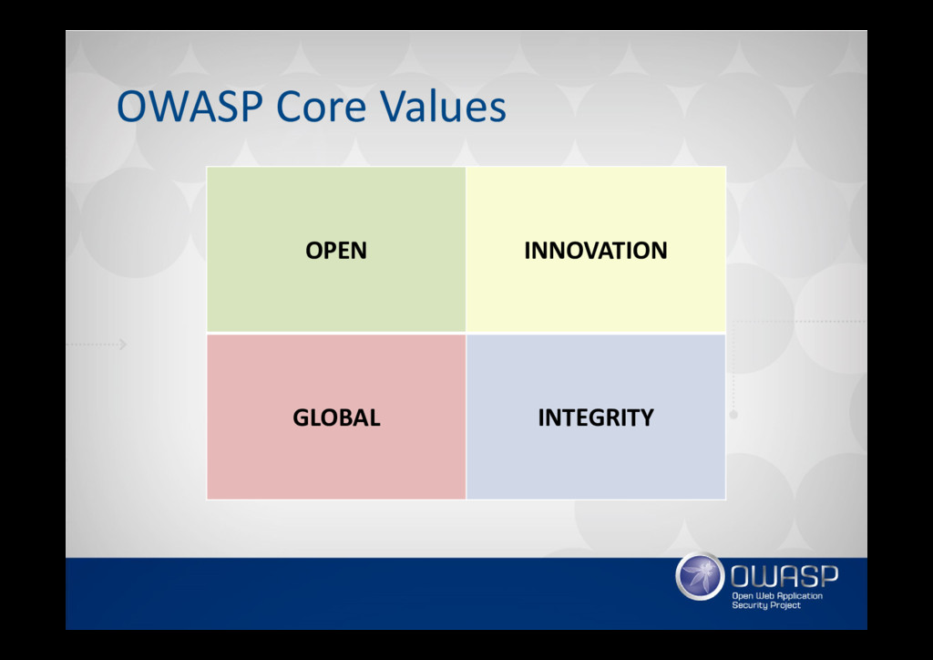 OWASP Core Values OPEN INNOVATION GLOBAL INTEGR...