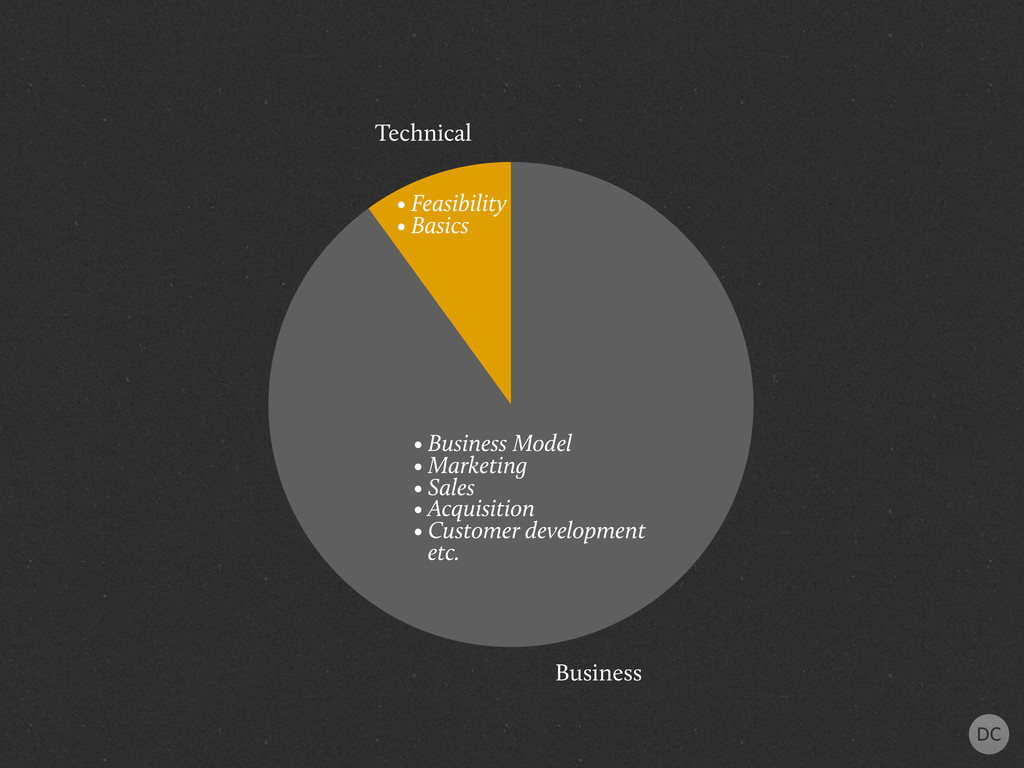 Technical Business • Business Model • Marketing...