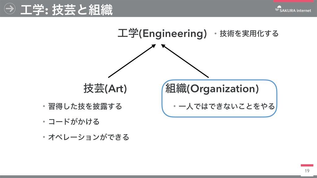 19 ֶ: ٕܳͱ৫ ٕܳ(Art) ֶ(Engineering) ৫(Organiz...