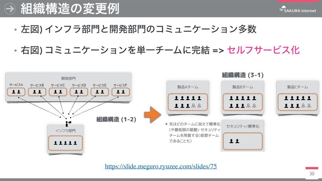 30 ৫ߏͷมߋྫ https://slide.meguro.ryuzee.com/sli...