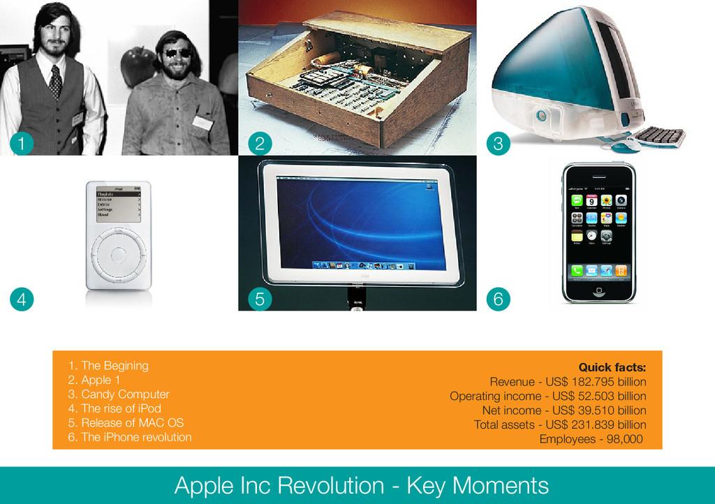 1 2 3 4 5 6 Apple Inc Revolution - Key Moments ...