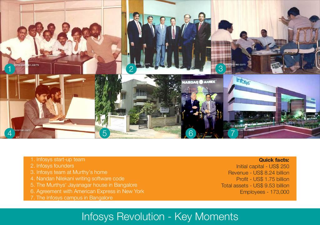1 2 3 4 5 6 7 1. Infosys start-up team 2. Infos...