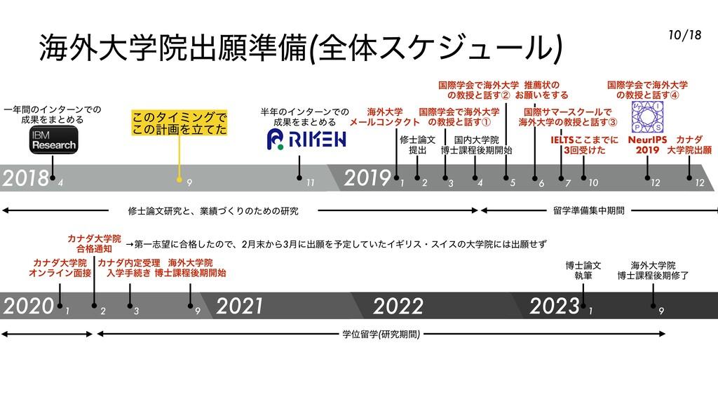 ւ֎େֶӃग़ئ४උ(શମεέδϡʔϧ) 2018 2019 2020 2021 ҰؒͷΠϯλ...