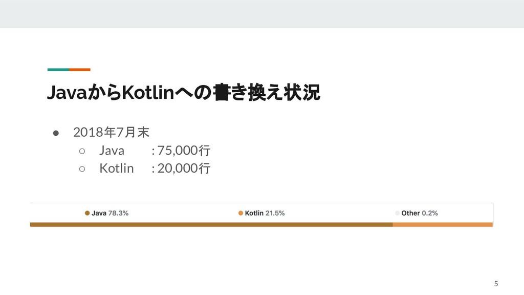 JavaからKotlinへの書き換え状況 ● 2018年7月末 ○ Java : 75,000...