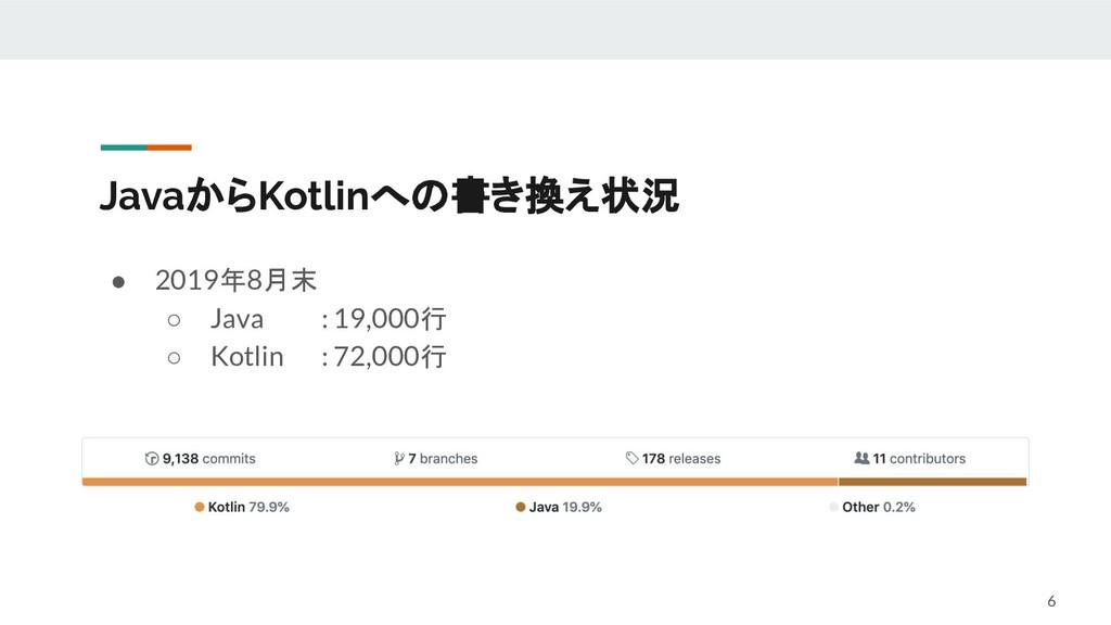 JavaからKotlinへの書き換え状況 ● 2019年8月末 ○ Java : 19,000...