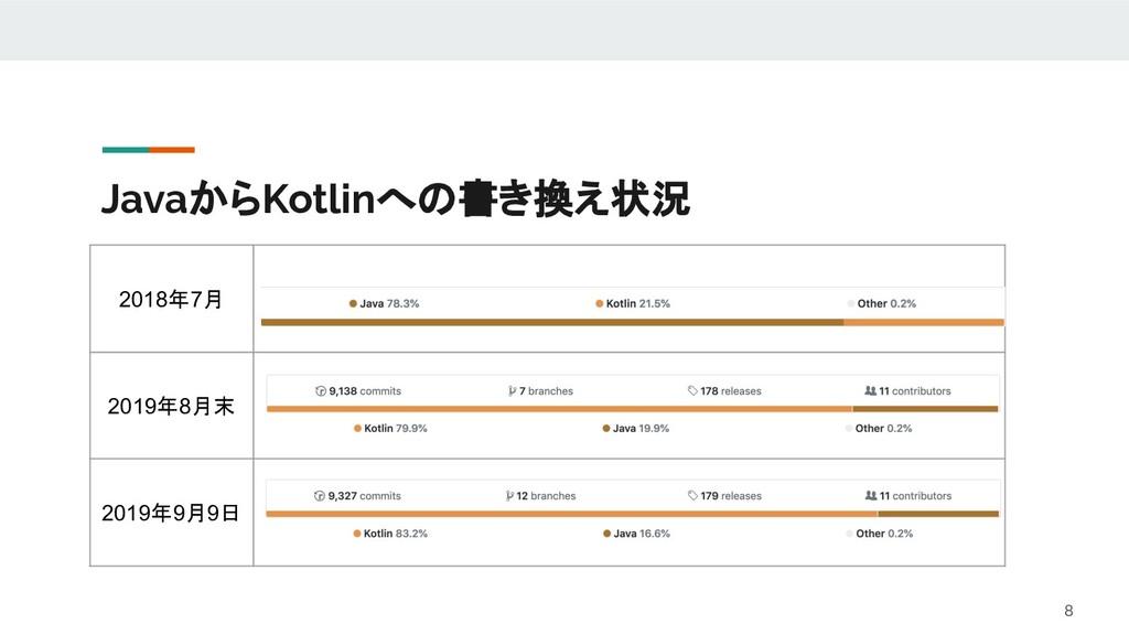 JavaからKotlinへの書き換え状況 8 2018年7月 2019年8月末 2019年9月...