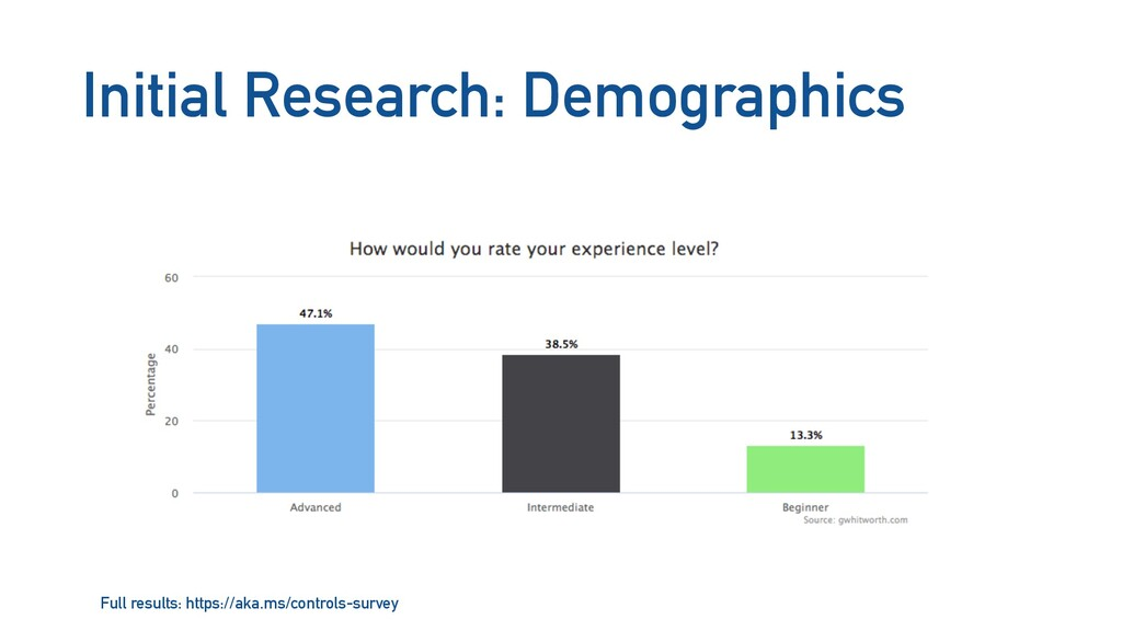 Initial Research: Demographics Full results: ht...