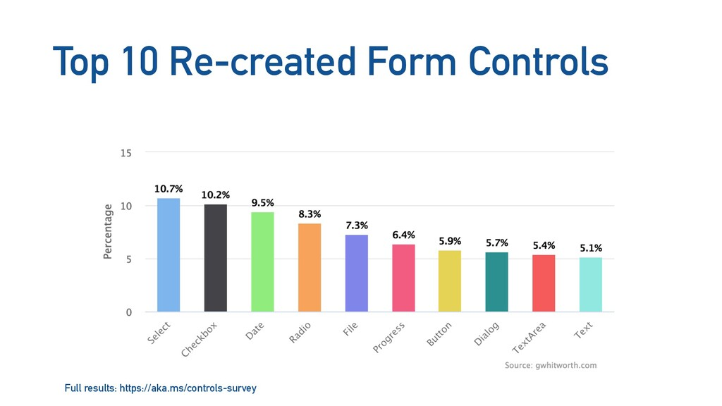 Top 10 Re-created Form Controls Full results: h...