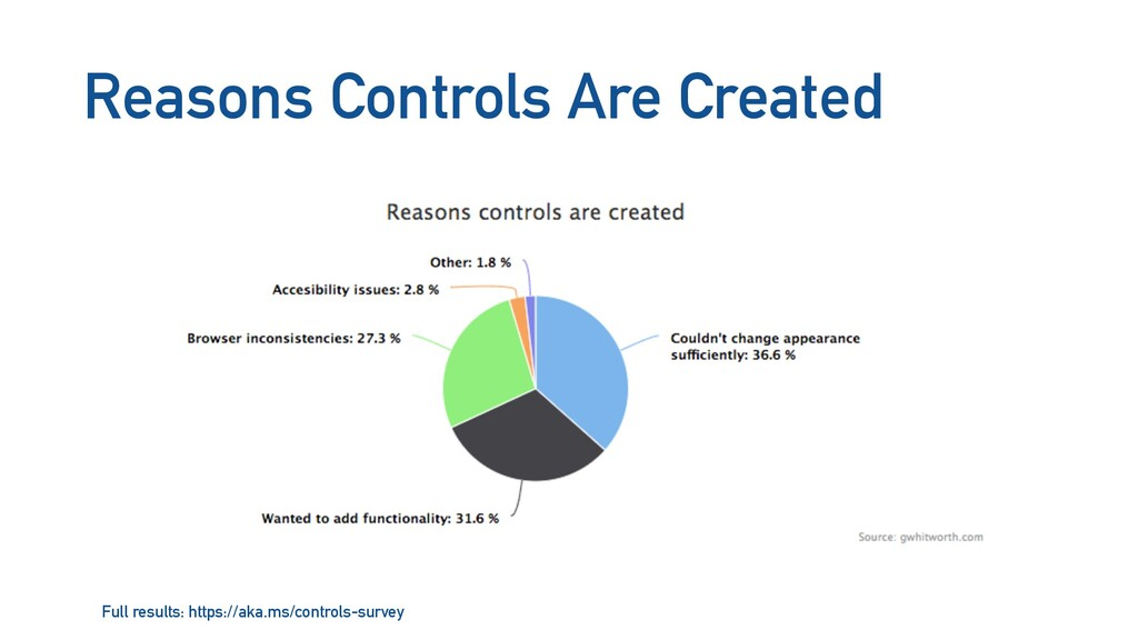 Reasons Controls Are Created Full results: http...