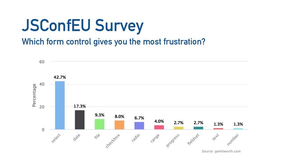JSConfEU Survey Which form control gives you th...