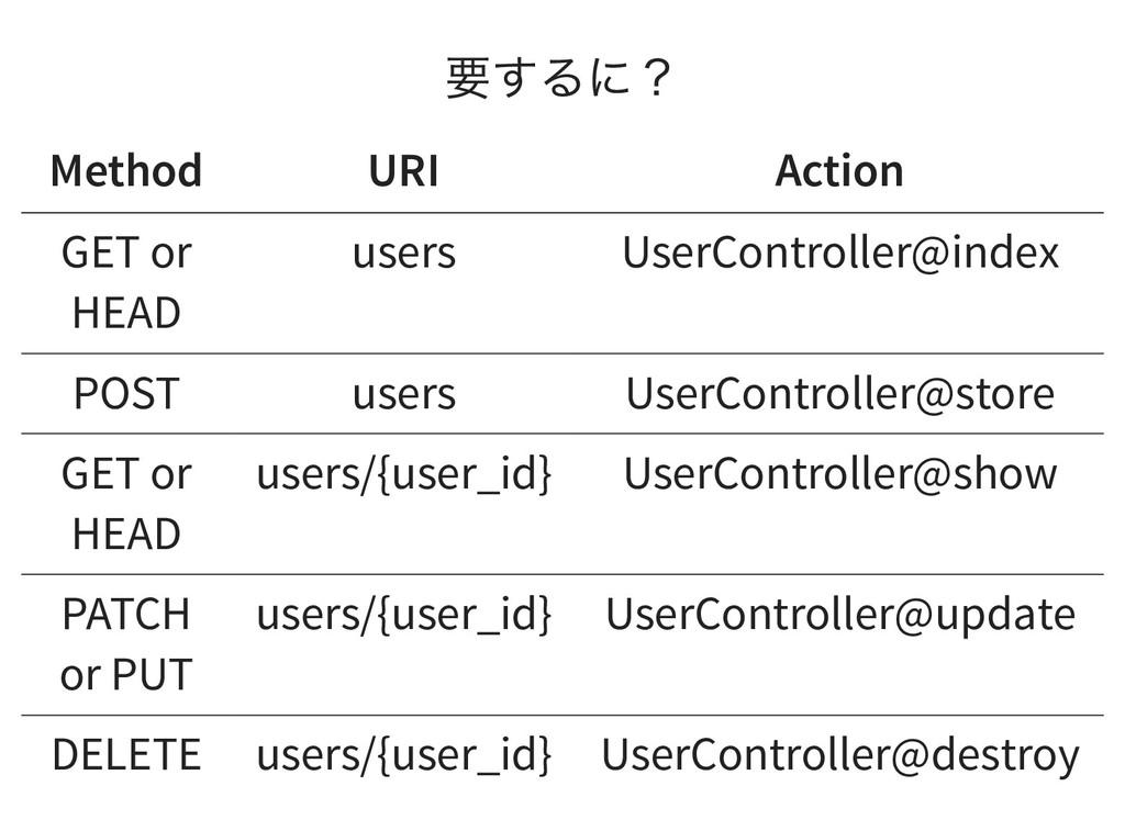 要するに? Method URI Action GET or HEAD users UserC...