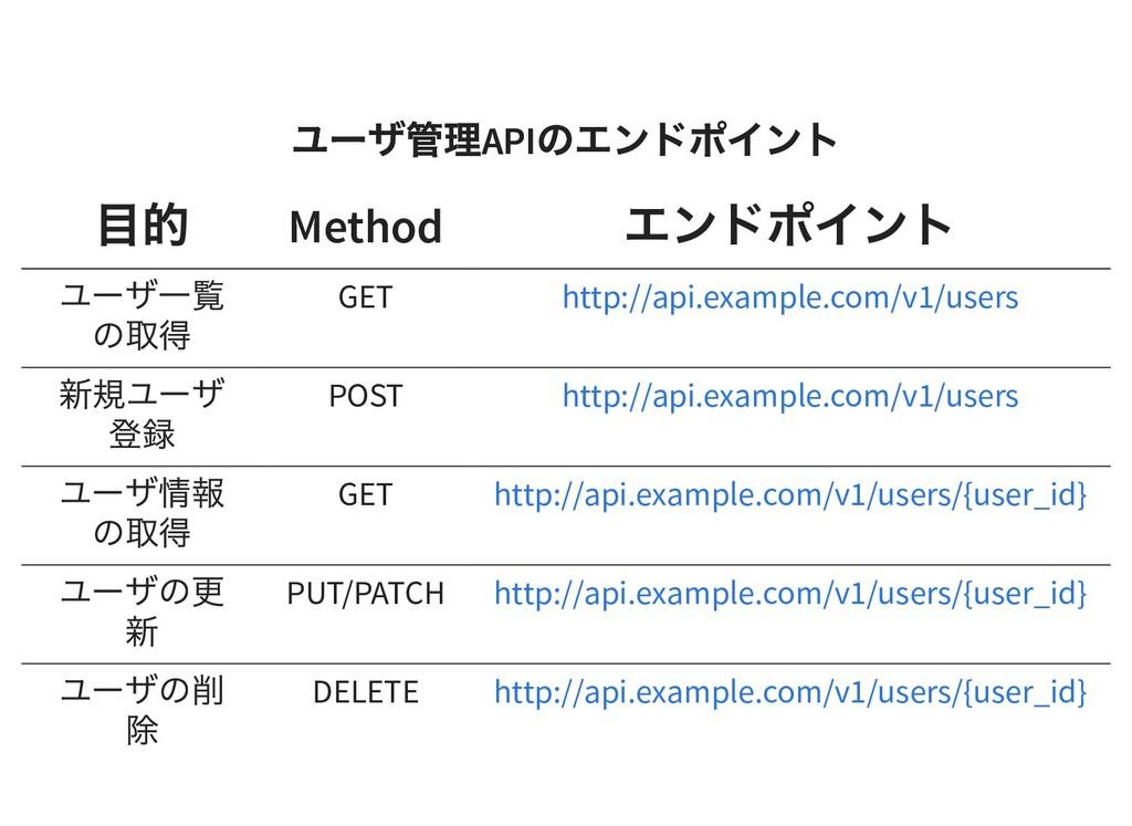 ユーザ管理 API のエンドポイント ユーザ管理 API のエンドポイント 目的 Method...