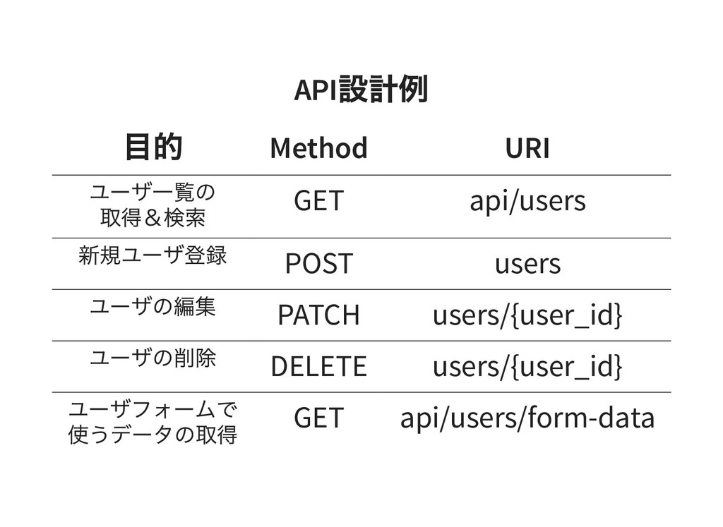 API 設計例 API 設計例 目的 Method URI ユーザ一覧の 取得&検索 GET ...
