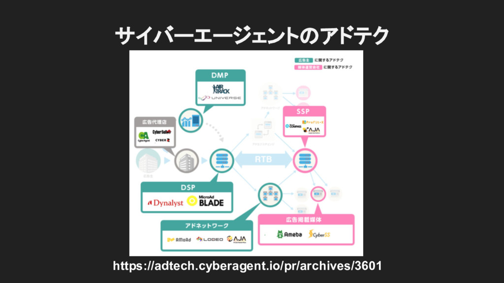 https://adtech.cyberagent.io/pr/archives/3601 サ...