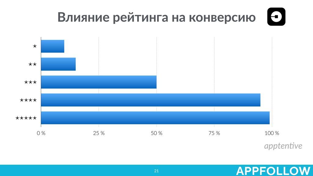 21 Влияние рейтинга на конверсию appten.ve ✭ ✭✭...