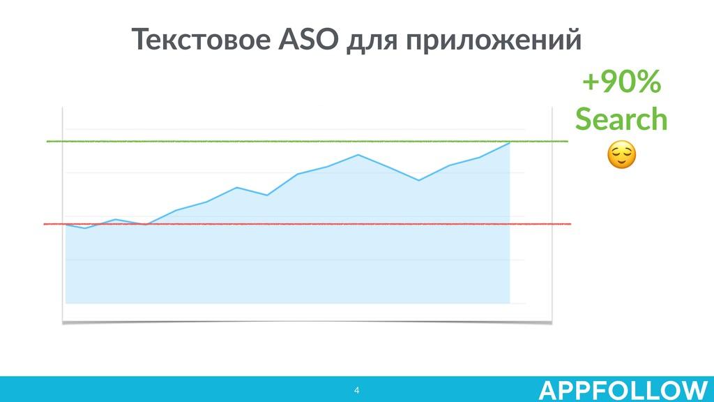 4 Текстовое ASO для приложений +90% Search  4