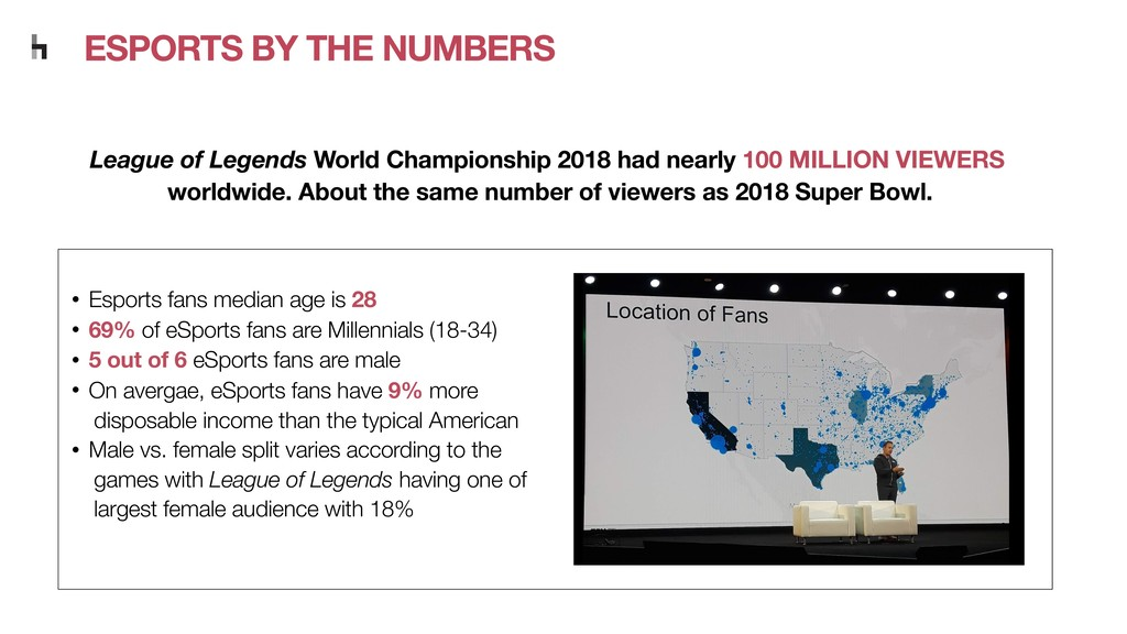 • Esports fans median age is 28 • 69% of eSport...