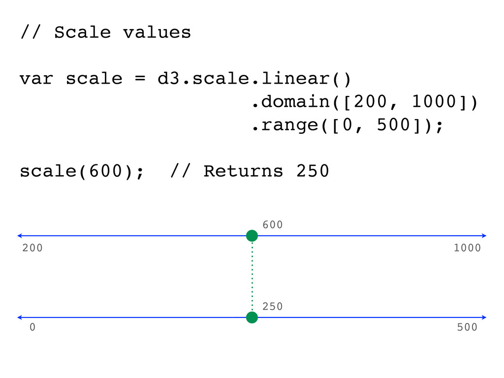 // Scale values var scale = d3.scale.linear() ....