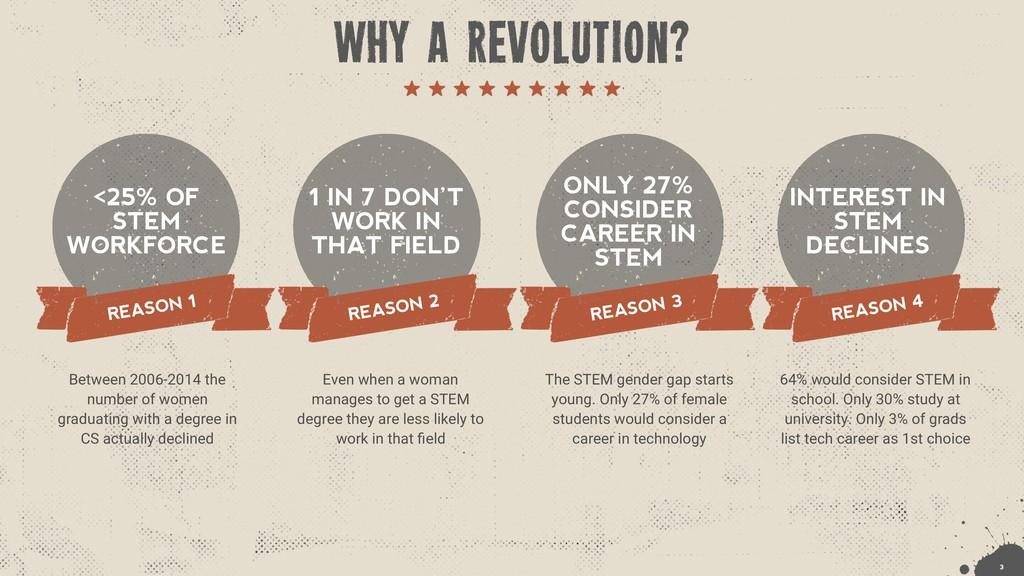 <25% OF STEM WORKFORCE REASON 1 Between 2006-20...