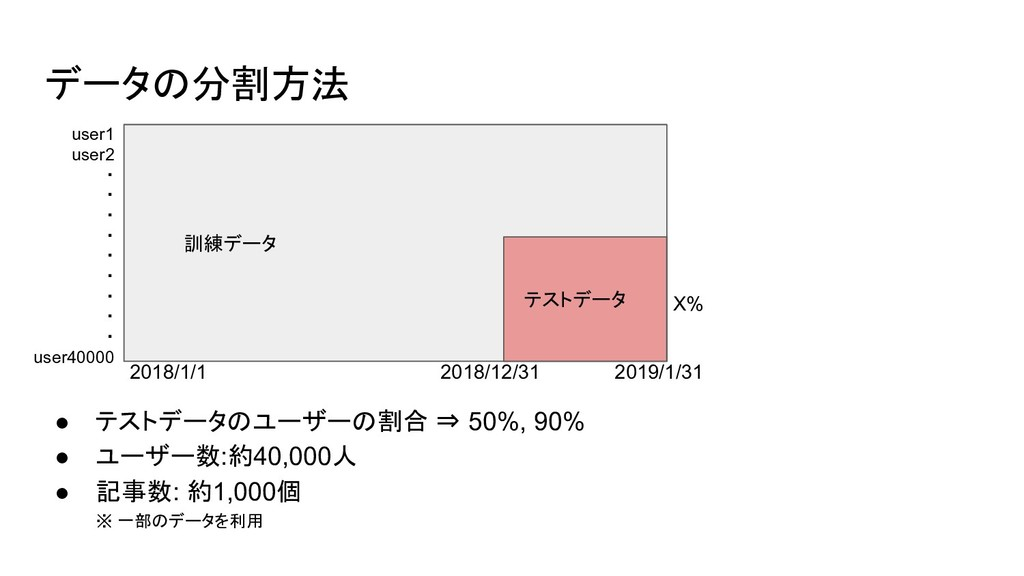 データの分割方法 ● テストデータのユーザーの割合 ⇒ 50%, 90% ● ユーザー数:約4...
