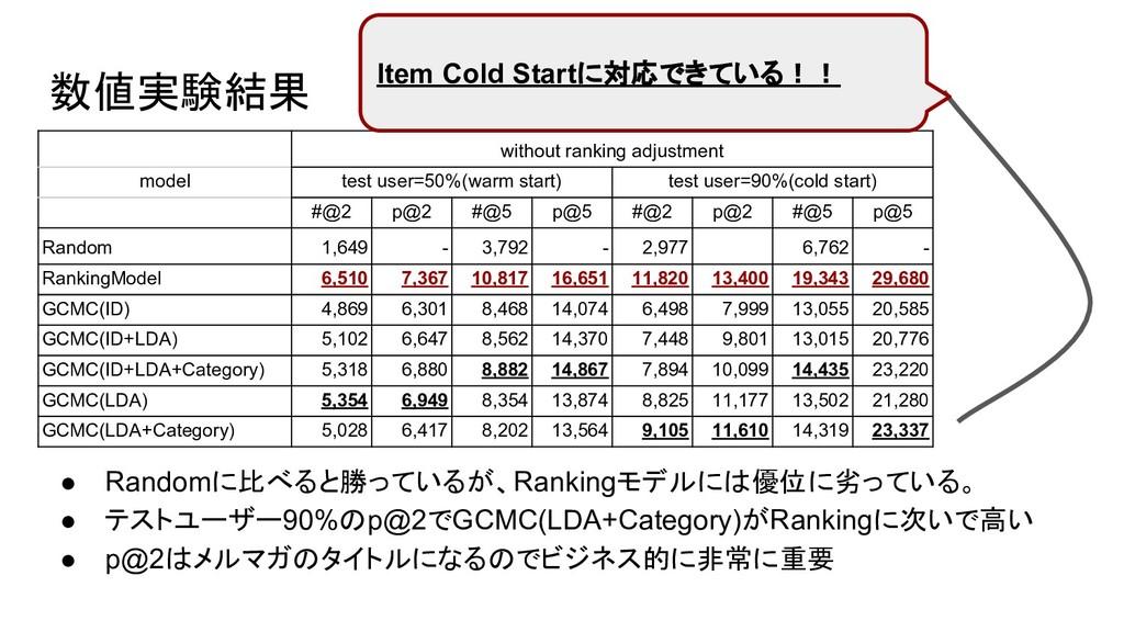 数値実験結果 ● Randomに比べると勝っているが、Rankingモデルには優位に劣っている...