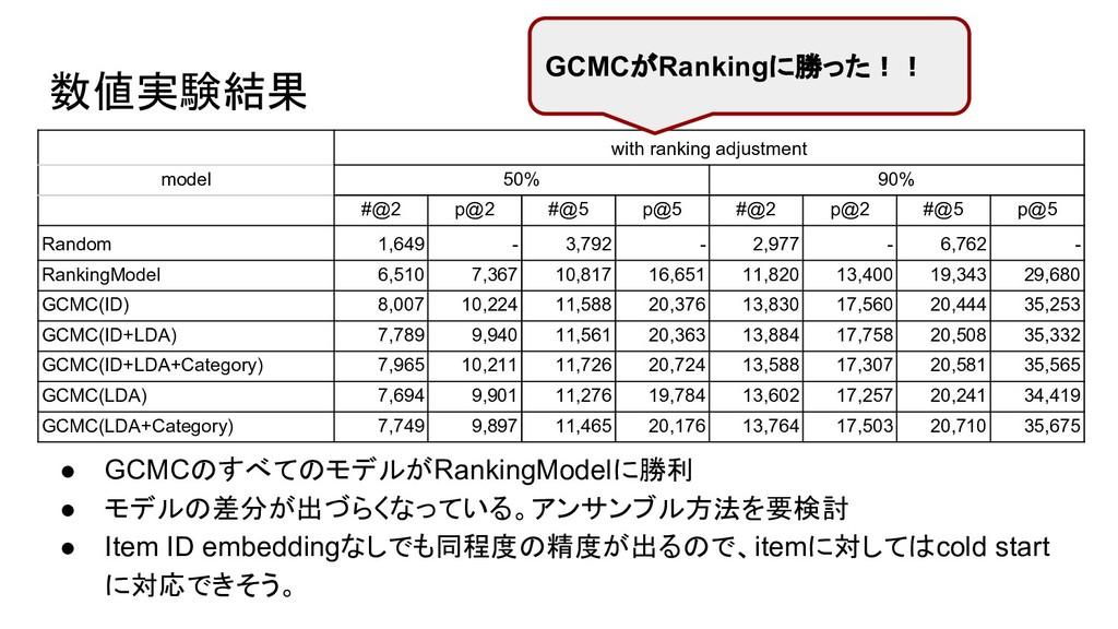 数値実験結果 ● GCMCのすべてのモデルがRankingModelに勝利 ● モデルの差分が...