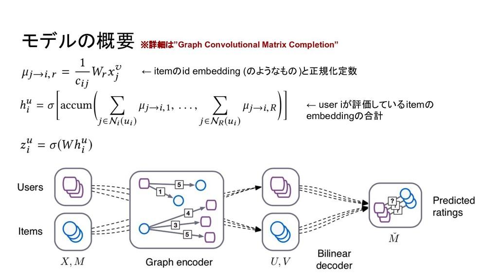 """モデルの概要 ※詳細は""""Graph Convolutional Matrix Completi..."""
