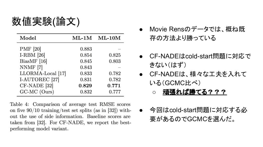 数値実験(論文) ● Movie Rensのデータでは、概ね既 存の方法より勝っている ● C...
