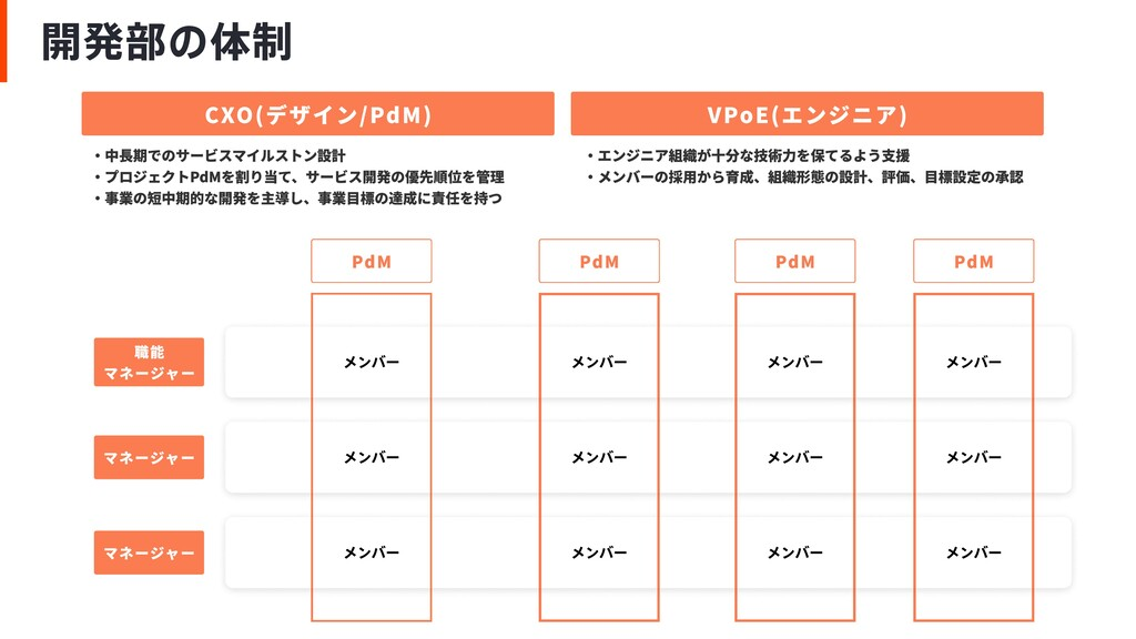 CXO(デザイン/PdM) VPoE(エンジニア) 職能  マネージャー PdM PdM Pd...