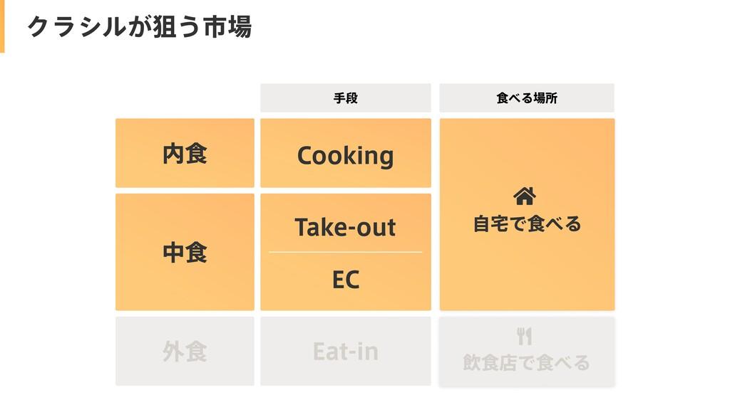 中食 外食 内食 Cooking Take-out EC Eat-in 飲食店で食べる 食べる...