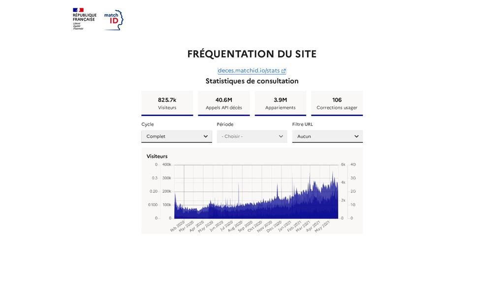 RÉPUBLIQUE FRANÇAISE FRÉQUENTATION DU SITE Stat...