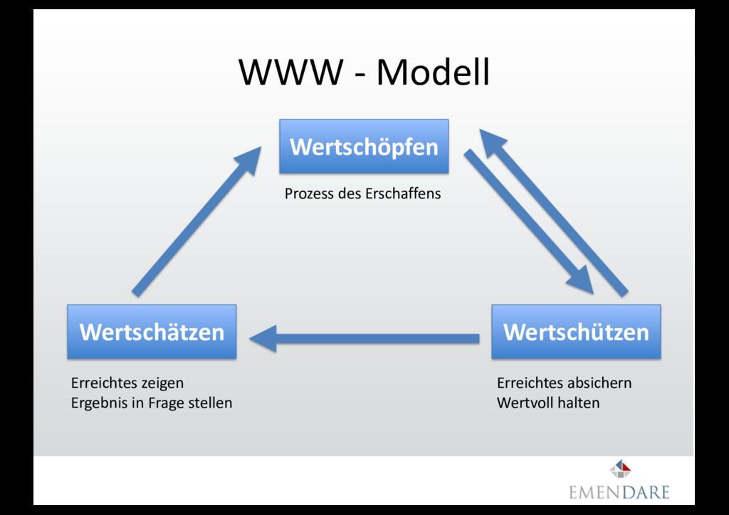 WWW - Modell Wertschätzen Wertschöpfen Wertschü...