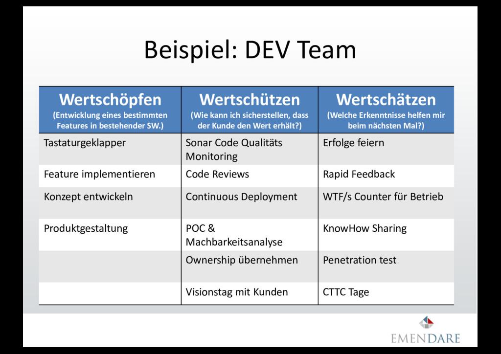 Beispiel: DEV Team Wertschöpfen (Entwicklung ei...