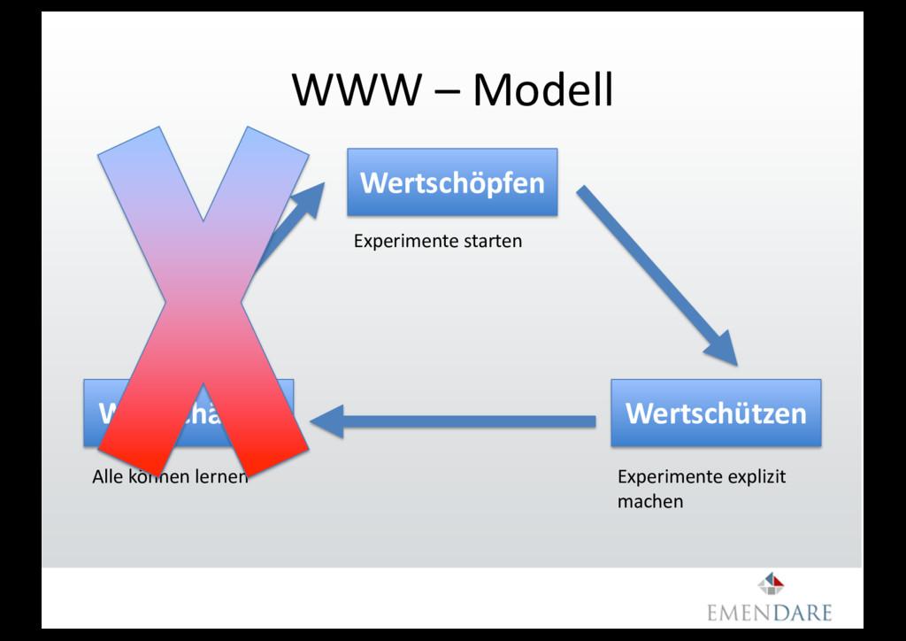 WWW – Modell Wertschätzen Wertschöpfen Wertschü...