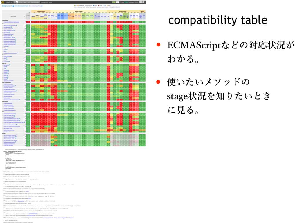 "compatibility table w &$.""4DSJQUͳͲͷରԠঢ়گ͕ Θ͔Δɻ ..."