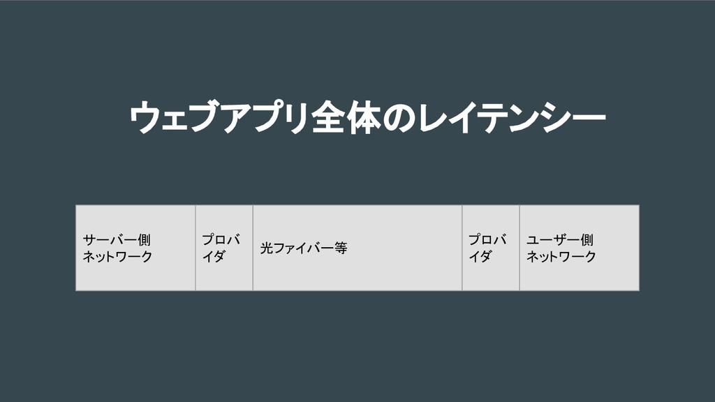 ウェブアプリ全体のレイテンシー ユーザー側 ネットワーク プロバ イダ プロバ イダ 光ファイ...